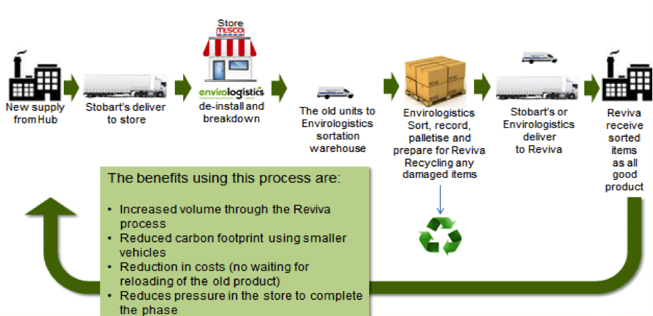 Recycling Programme