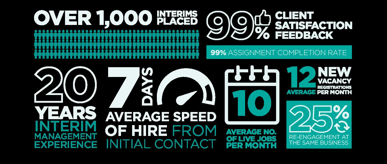 interim management stats